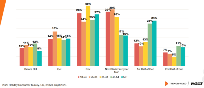 holiday shopping peak and age profiles