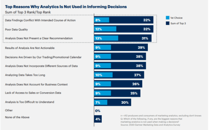 Top three reasons for lack of trust in data analytics for decision making