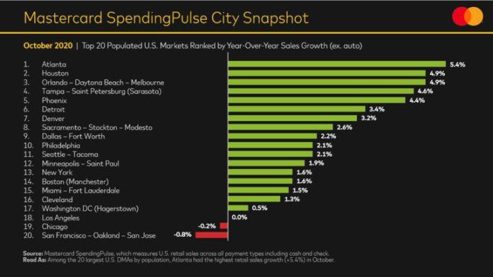 Mastercard analysis of top cities according to holiday shopping spend