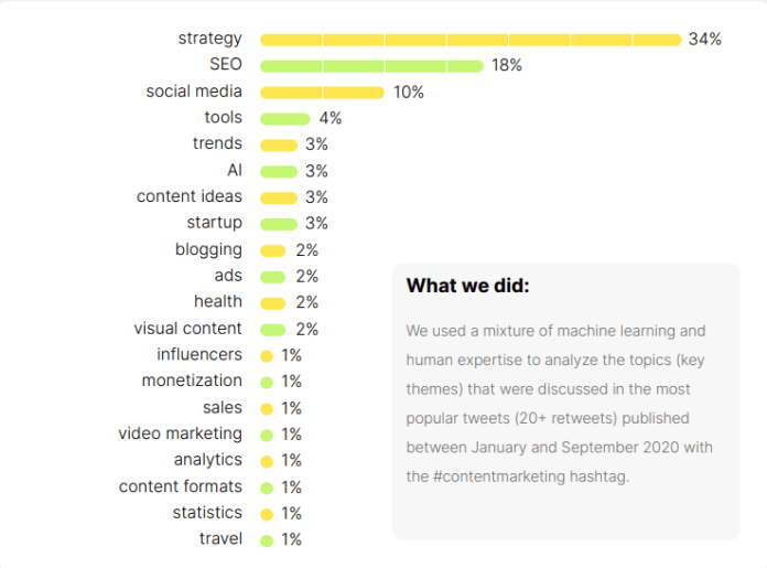 content marketing - most discussed topics and insight into 2021