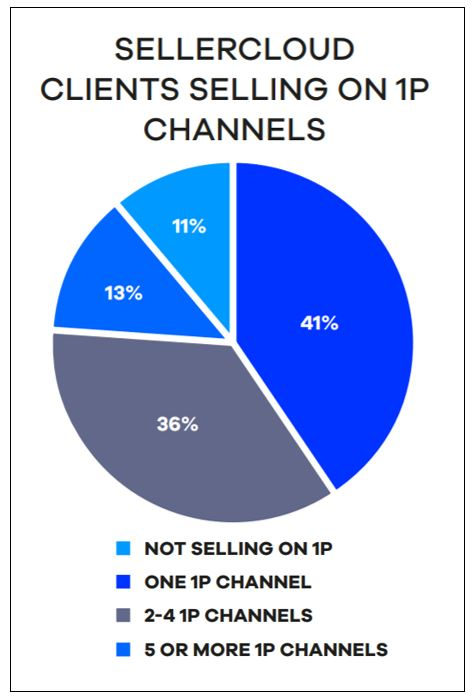 E-commerce: Sellercloud clients selling on 1P channels