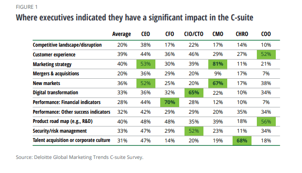 CMOs and their areas of impact