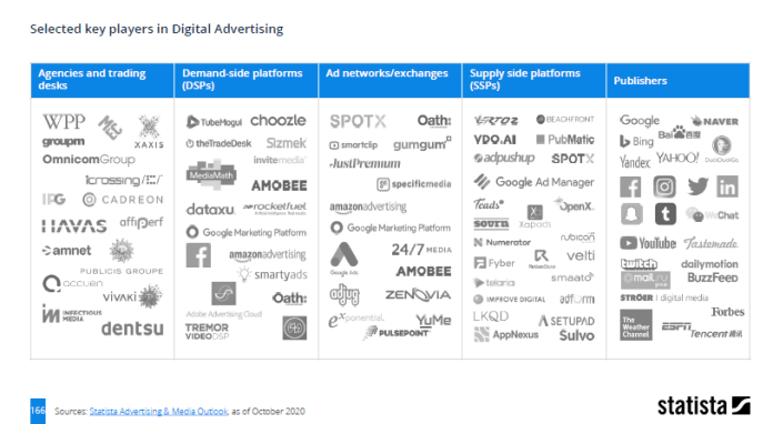 Key industry players for digital advertising