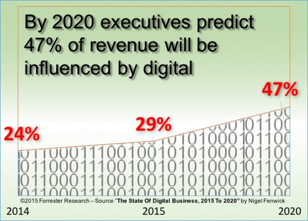 digital transformation influence on revenue