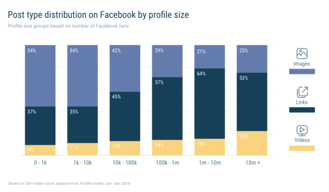 graph showing post type distribution on Facebook by profile size