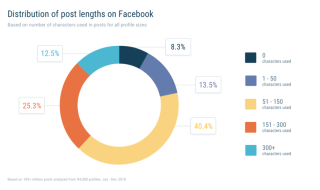 graph showing distribution of post lengths on Facebook