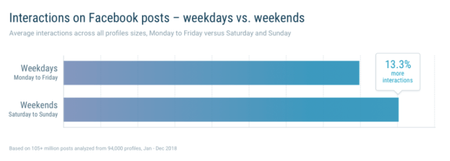 graph showing interactions on Facebook posts -- weekdays vs weekends