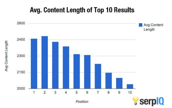 "bar graph, ""average content length of top 10 results"" from serpIQ. Positions 1-6 all have more than 2300 words"