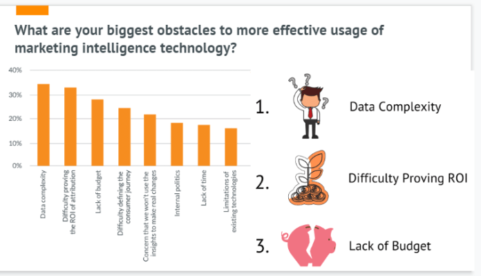 biggest obstacles to more effective use of marketing intelligence technology