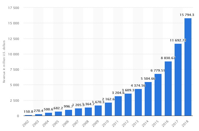 Stats on Netflix's annual revenue from 2002 to 2018