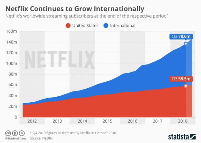 Stats on Netflix's subscriber growth after 2016 prie hike