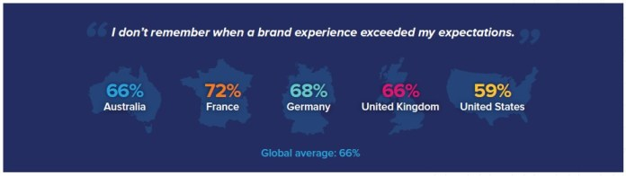 """stats from a survey showing what percent of people agreed with the statement """"I don't remember when a brand experience exceeded my expectations"""""""
