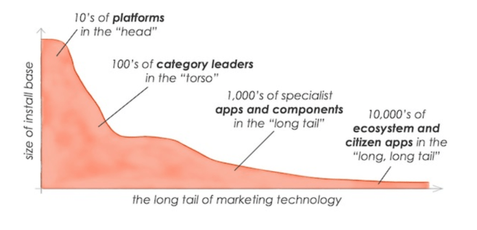 the long tail of marketing technology
