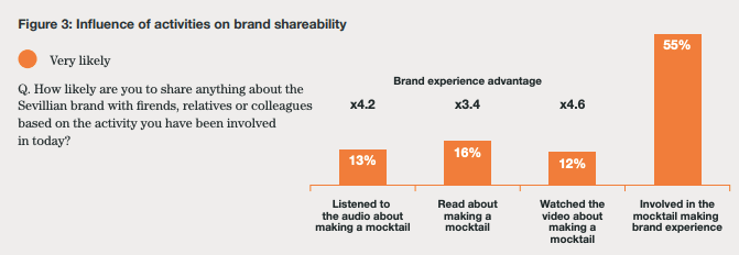 graph, the influence of activities on brand shareability