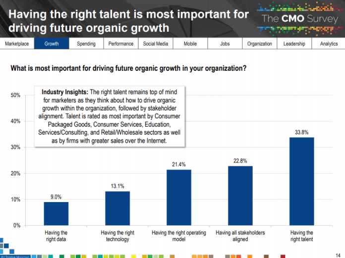 graph showing how the right talent is most important for future growth