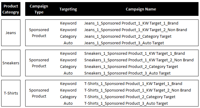 Example chart of product categorization in an auto target campaign
