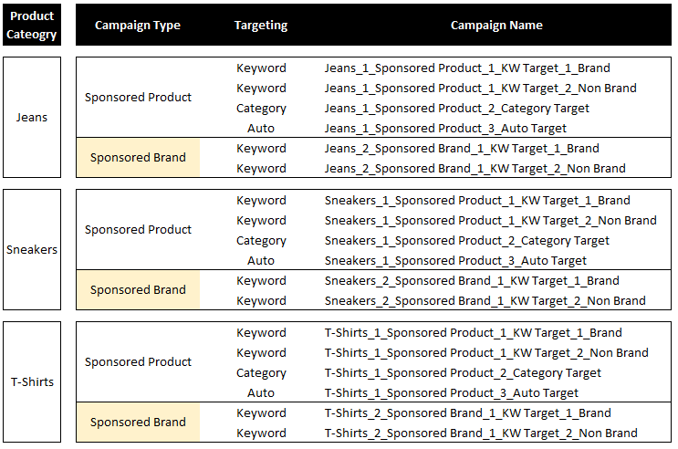 Example chart of build-out sponsored brand campaigns