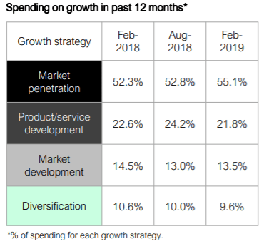 cmo spending on growth in last 12 months