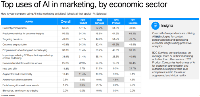 top uses of AI in marketing, by economic sector