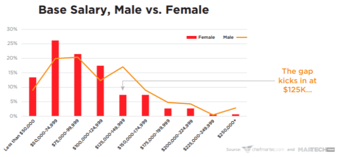 base salaries in martech for males vs females