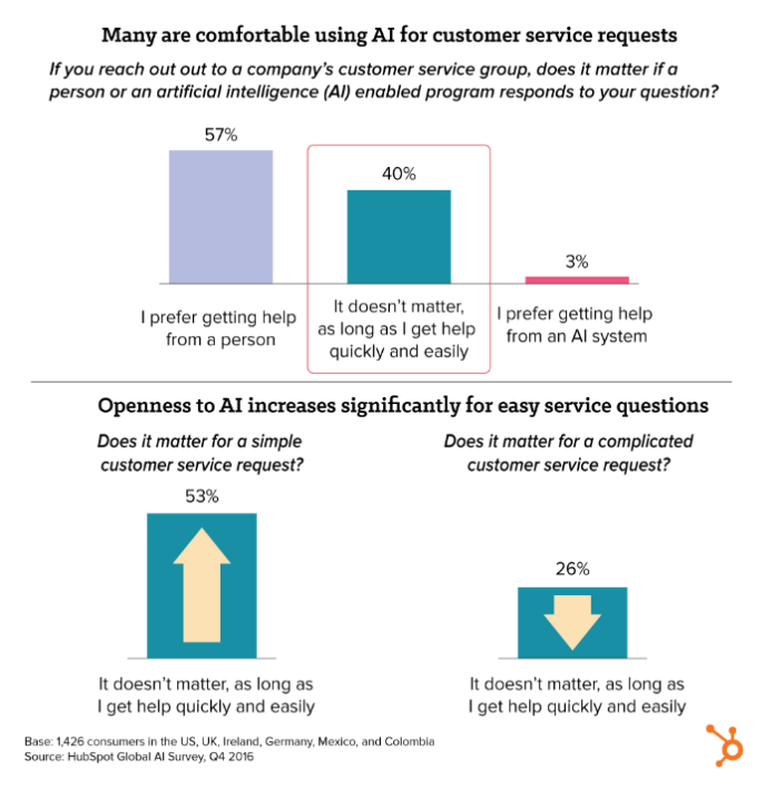 graph showing 40% of people are comfortable using AI for customer service as long as they get help quickly and easily