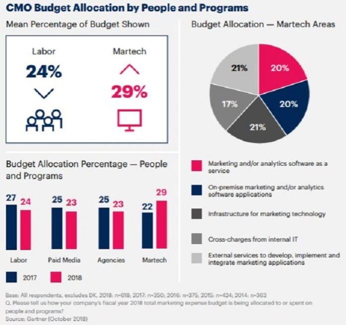 graph showing CMO budget allocation by people and programs