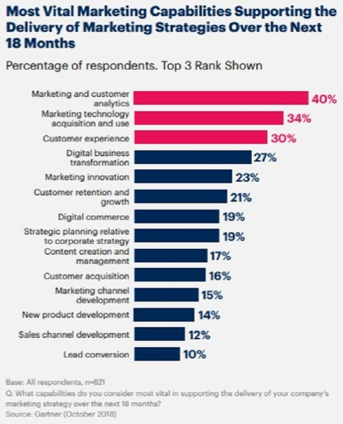 graph showing most vital marketing capabilities supporting delivery of strategies over next 18 months