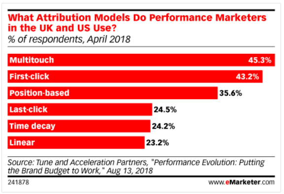 graph, what attribution models do performance marketers in the UK and US use