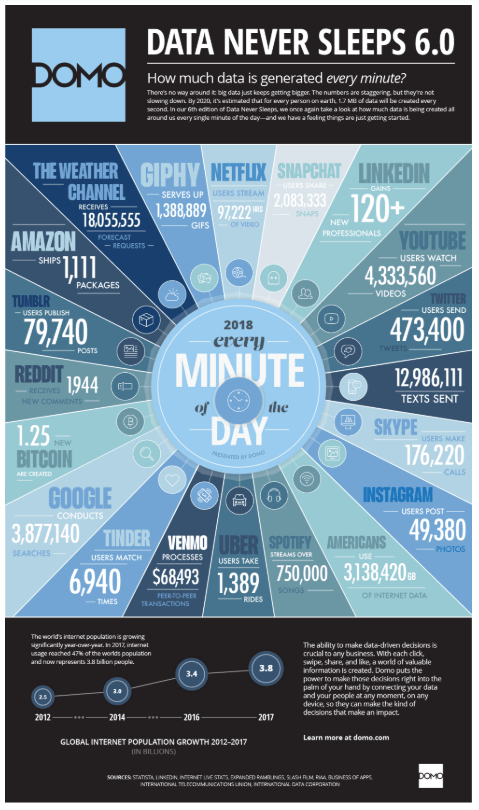 infographic of how much data is created every minute