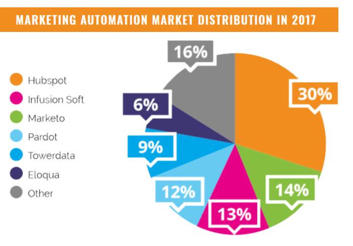 marketing automation market distribution 2017