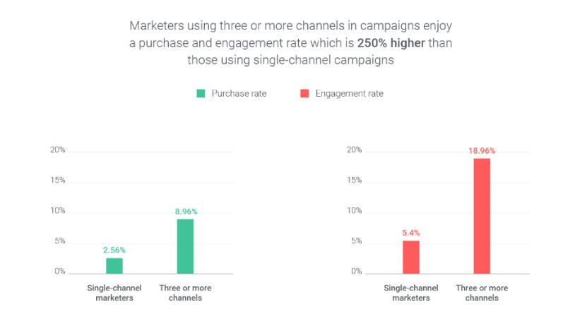 omnichannel marketing automation engagement rate statistics