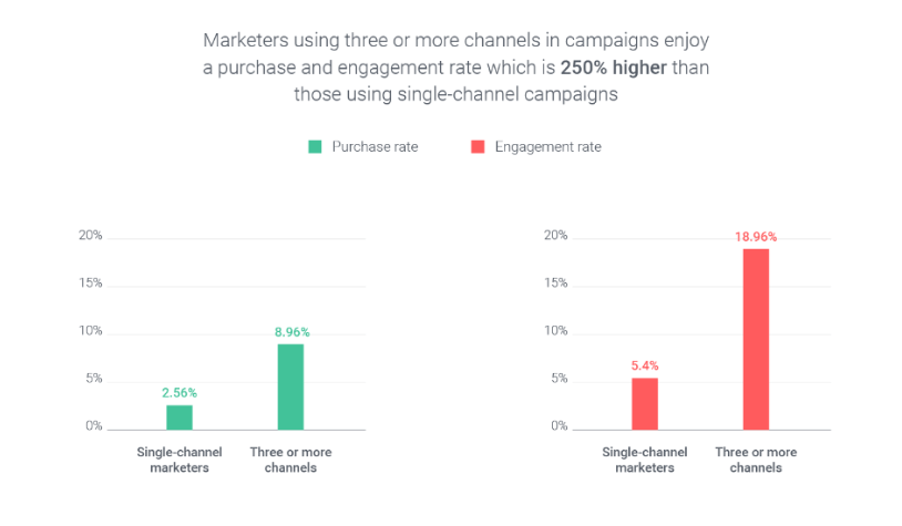 omnichannel marketing automation engagement rate statistics