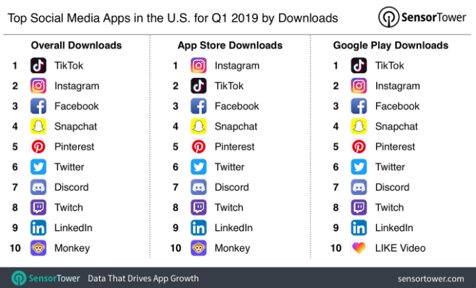 top social media apps in the US for Q1 2019 by downloads