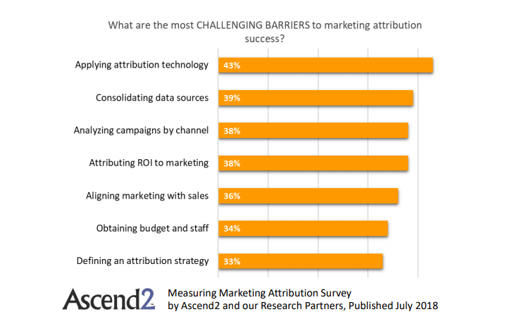 what are the most challenging barriers to marketing attribution success