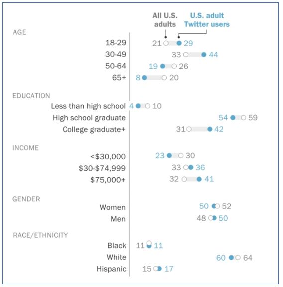 breakdown of all US adults compared to US adult twitter users