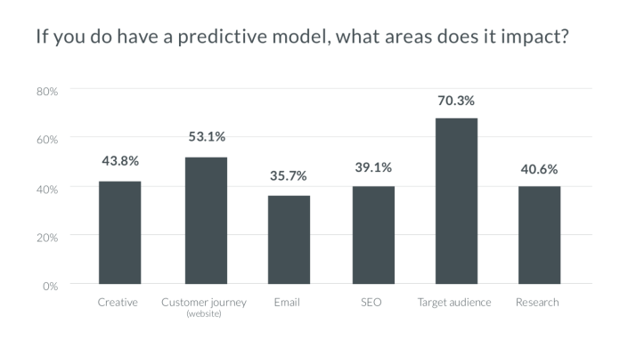 graph, if you have a predictive model, what areas does it impact