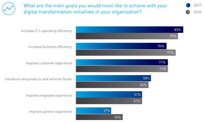 graph showing answers to what are the main goals you'd most like to achieve with digital transformation initiatives
