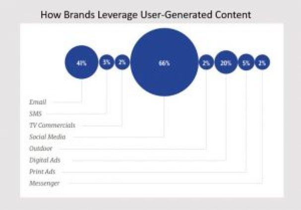 image showing how brands leverage user-generated content