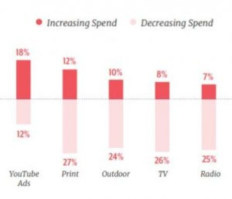 graph showing whether spend increasing or decreasing across youtube ads, print, TV, radio, etc