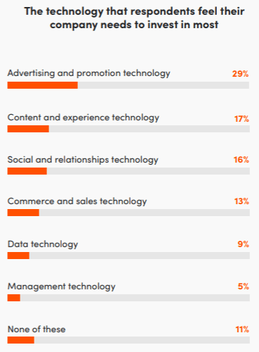 the technology that respondents feel their company needs to invest in most