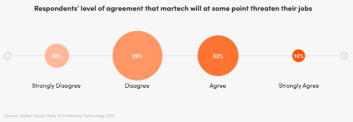 respondents' level of agreement that martech will at some point threaten their jobs