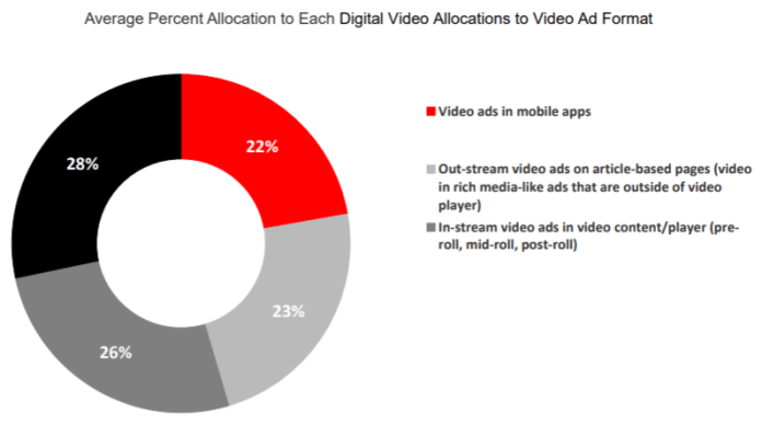 graph showing average percent allocation to each digital video allocations to video ad format