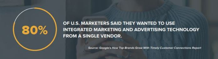 80% of us marketers said they wanted to use integrated marketing and advertising technology from a single vendor