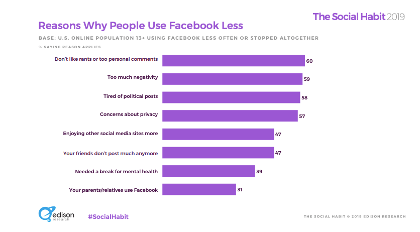 reasons why people use facebook less