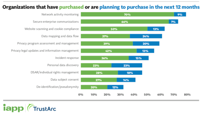 chart of organizations that have purchased or are planning to purchase in the next 12 months