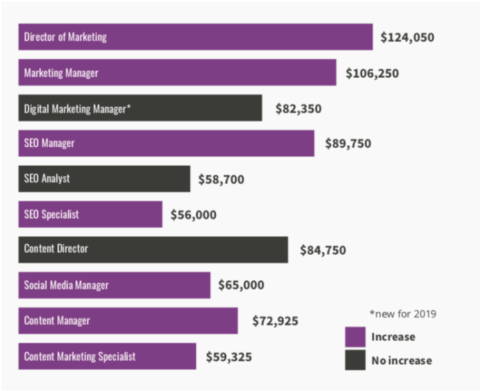 average salaries for content marketing and SEO jobs, 2019