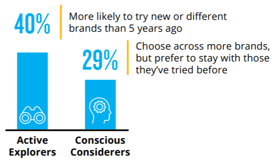 40% of consumers are more likely to try something new than they were five years ago