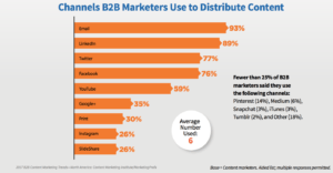 B2B Content Marketing Channels