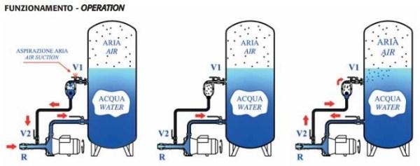 Inyector aire bombas de agua hasta 750L