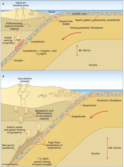 Convection and the Earths mantle - Plate Tectonics